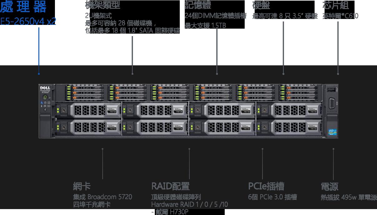 Dell R730xd E5-2650v4 x2 48核心 64線程 64G記憶體 2TBX4硬碟 2U機架式 24個DIMM記憶體插槽,最大支援1.5TB 2TB×4英特爾 C610 集成 Broadcom 5720 四埠千兆網卡 頂級硬體磁碟陣列 Hardware RAID 1 - 戴爾 H730P 6個 PCIe 3.0 插槽 熱插拔 495w 單電源