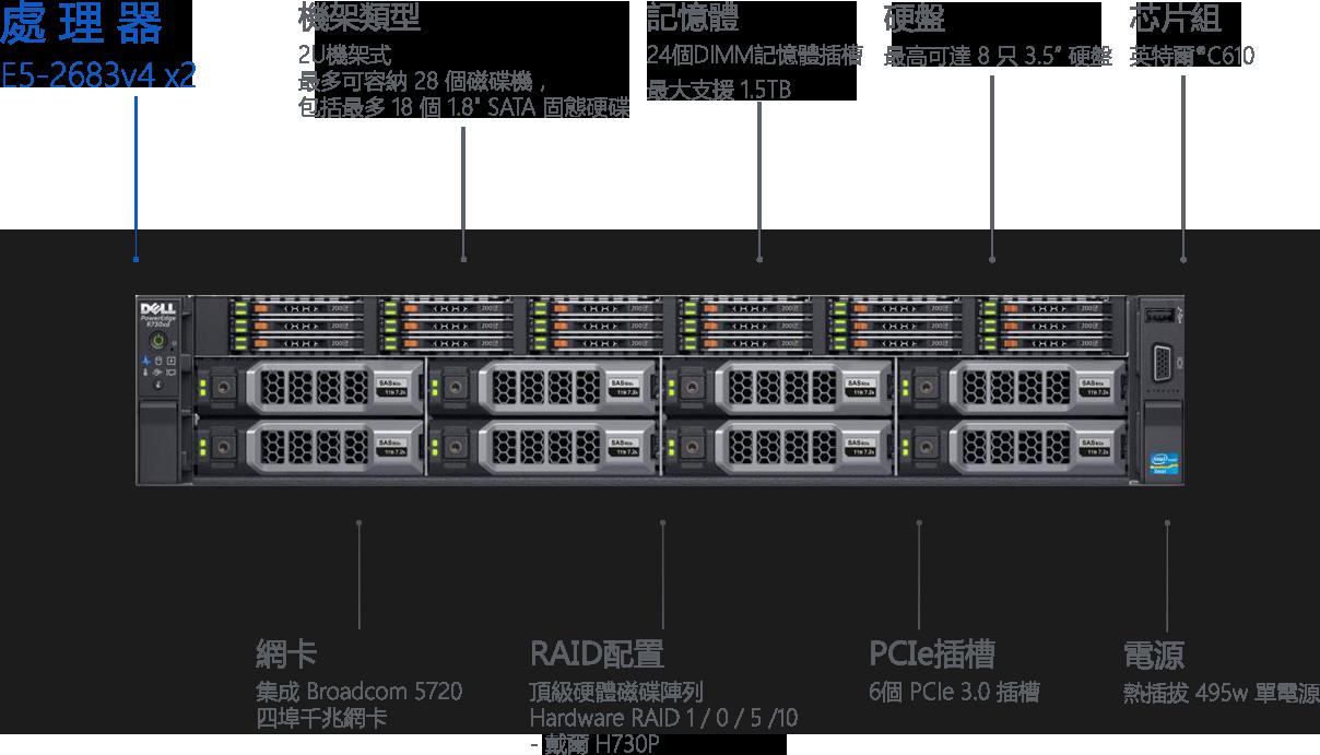 Dell R730xd E5-2683v4 x2 32核心 64線程 64G記憶體 2TBX4硬碟 2U機架式 24個 DIMM 記憶體插槽,最大支援 1.5TB 2TB×4英特爾 C610 集成 Broadcom 5720 四埠千兆網卡 頂級硬體磁碟陣列 Hardware RAID 1 - 戴爾 H730P 6個PCIe 3.0 插槽 熱插拔 495w 單電源